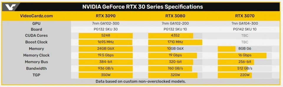 NVIDIA GeForce RTX 3090 ve GeForce RTX 3080'nin özellikleri sızdırıldı!